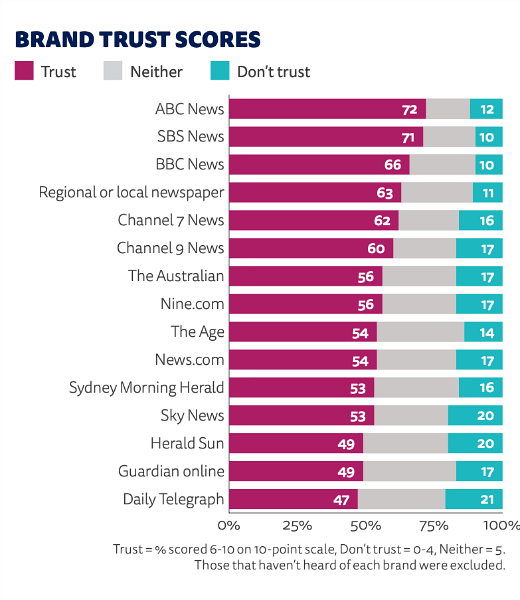 Graph showing comparisons of levels of trust among public for different news sources