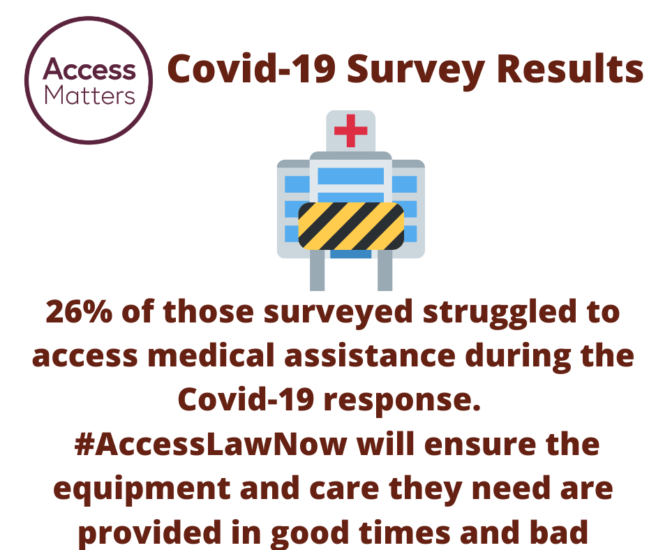 Access Matters circular logo; Clip art image of a hospital with a barrier outside. Magenta Text: Covid-19 Survey Results. 20% of those surveyed struggled to access medical assistance during the Covid-19 response. #AccessLawNow will ensure they equipment and care they need a provided in good times and bad