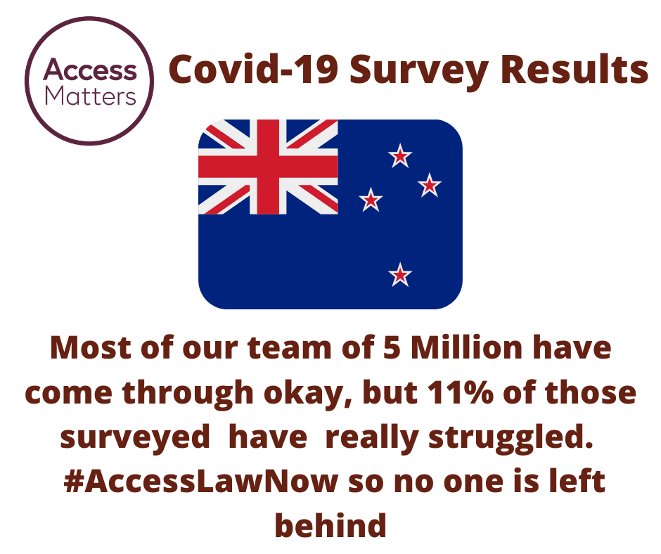 Access Matters circular logo; Clip art image of the New Zealand Flag. Magenta Text: Covid-19 Survey Results. Most of our team of 5 Million have come through okay, but 11% have really struggled. #AccessLawNow so no one is left behind