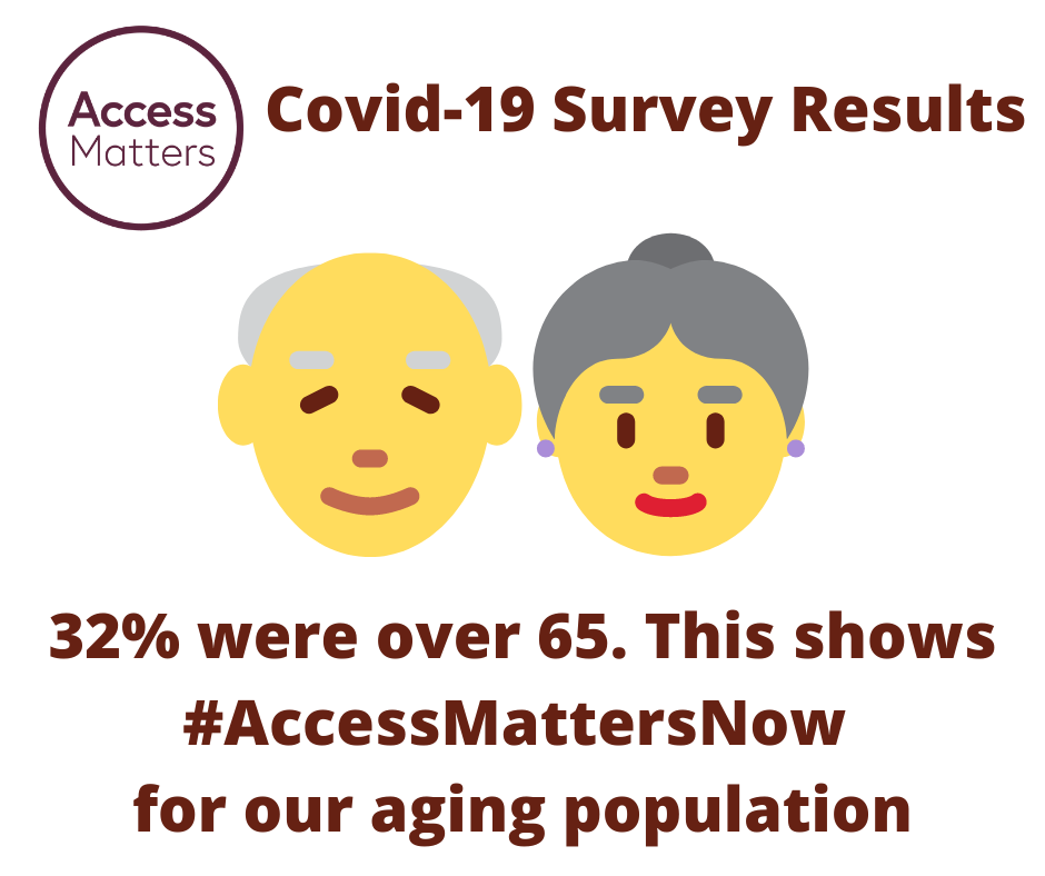 Access Matters circular logo; emoji of old man and old woman. Magenta  Text: Covid-19 Survey Results. 32% were over 65. This shows #AccessMattersNow for our aging population