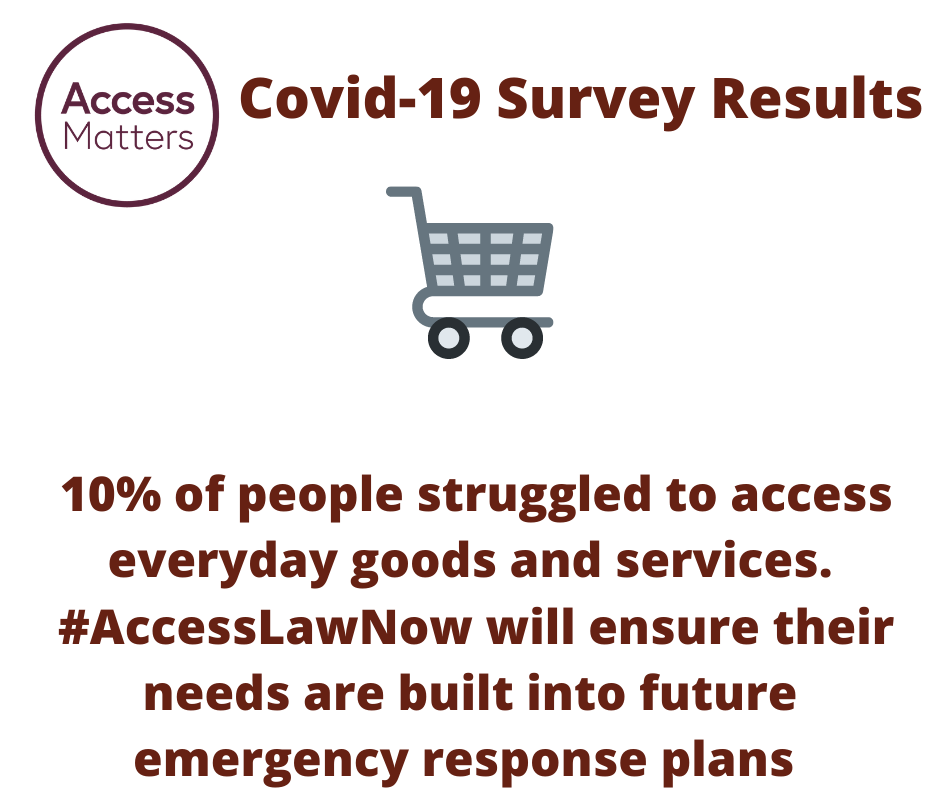 Access Matters circular logo; Emoji with a PPE facemask. Magenta Text: Covid-19 Survey Results. 10% of people struggled to access everyday goods and services. #AccessLawNow will ensure their needs are built into future emergency response plans