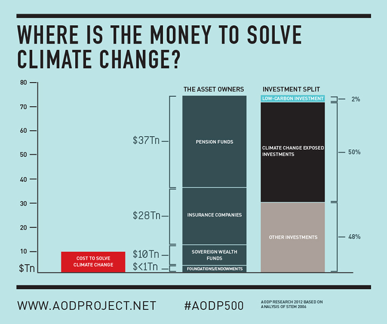 Money for climate change from AODP
