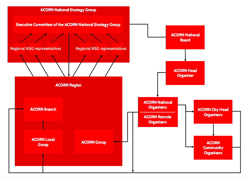 Diagram showing the national structure of ACORN