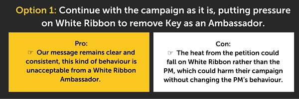 Option 1: Continue with the campaign as it is, putting pressure on White Ribbon to remove Key as an Ambassador.  Pro:  Our message remains clear and consistent, this kind of behaviour is unacceptable from a White Ribbon Ambassador.  Con:  The heat from the petition could fall on the White Ribbon Campaign rather than on the Prime Minister.