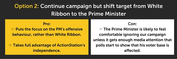 Option 2: Continue campaign but shift target from White Ribbon to the Prime Minister.  Pro:  Puts the focus on the PM's offensive behaviour, rather than on the White Ribbon campaign.  Takes full advantage of ActionStation's independence.  Con:  The Prime Minister is likely to feel comfortable ignoring our campaign unless it gets enough media attention that polls start to show that his voter base is affected.
