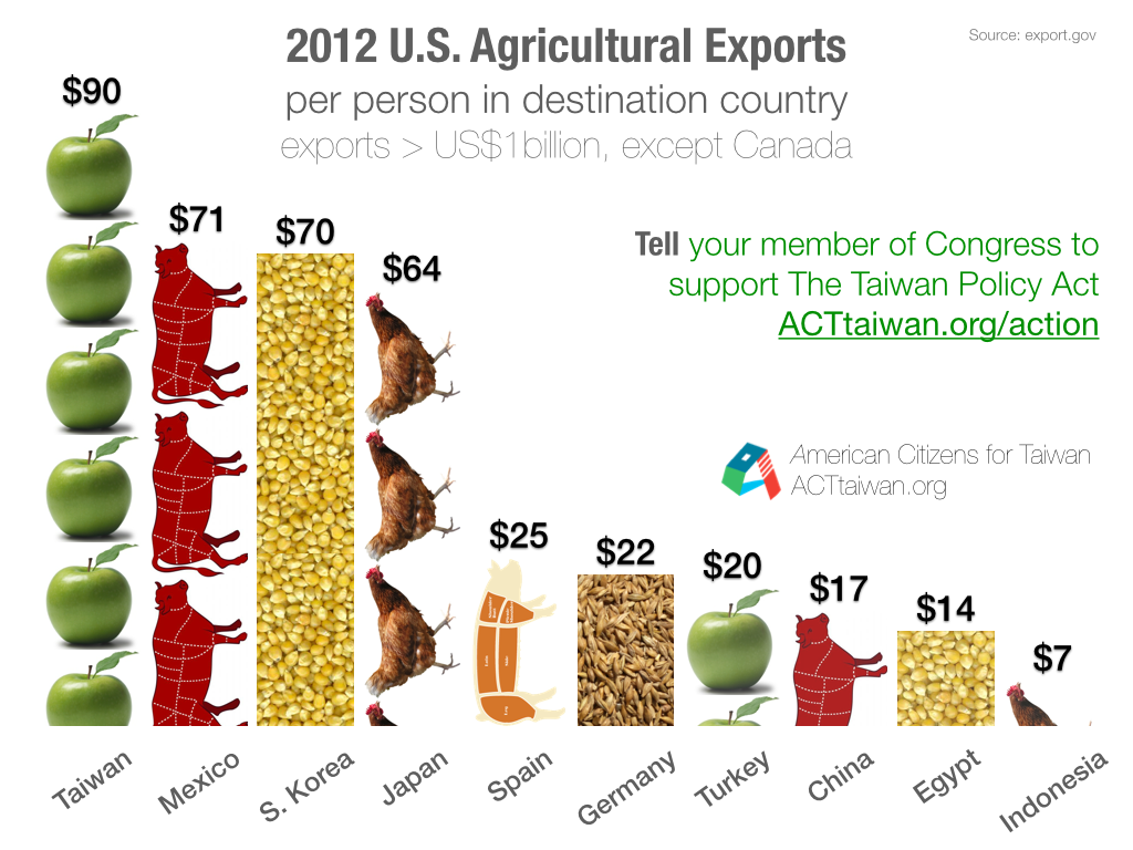 2012-U.S.-Agricultural-Exports.png