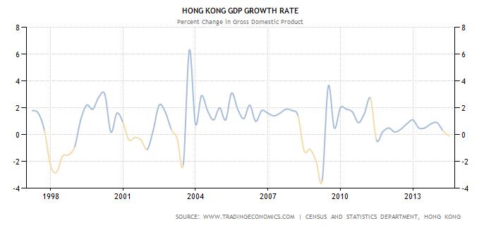 Hong-Kong-GDP-Growth-Rate-1997-2014.png