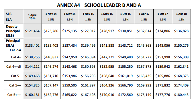 School_Leader_A_and_B_salaries.PNG