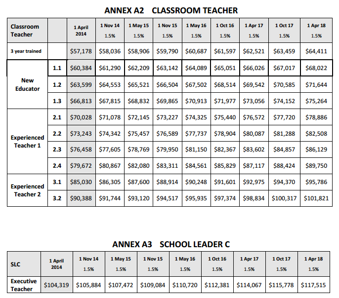 Salaries In The New Teaching Staff Agreement Australian Education