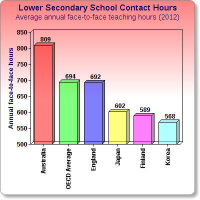 Lower_Secondary_School_Contact_Hours_Chartgo.png