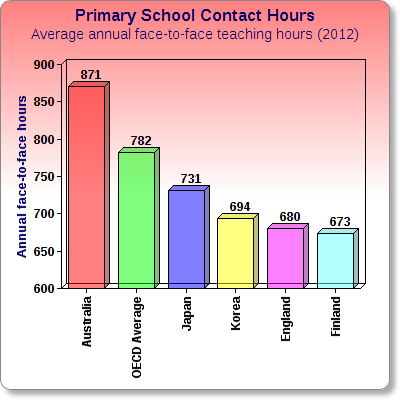Primary_School_Contact_Hours_Chartgo.png