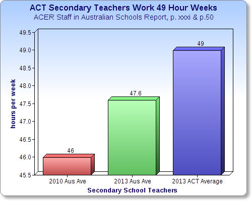 ACT_Secondary_49_Hours.png