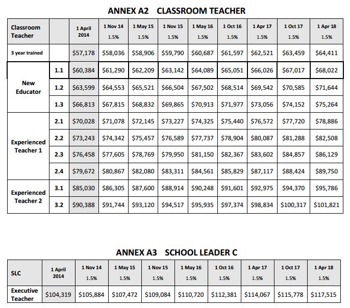 Teacher_and_School_Leader_C_Salaries.PNG