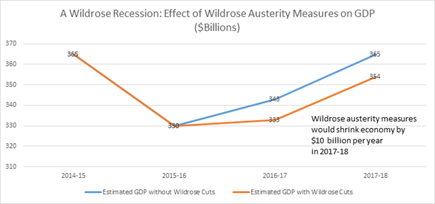wildrose_Recession.png