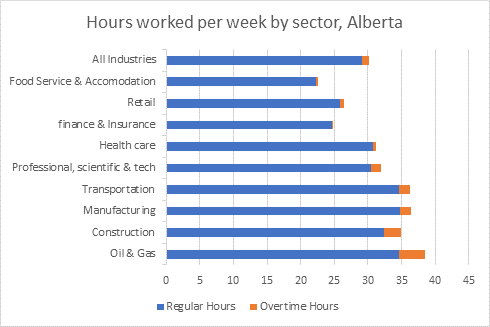 Hours worked per week by sector, Alberta