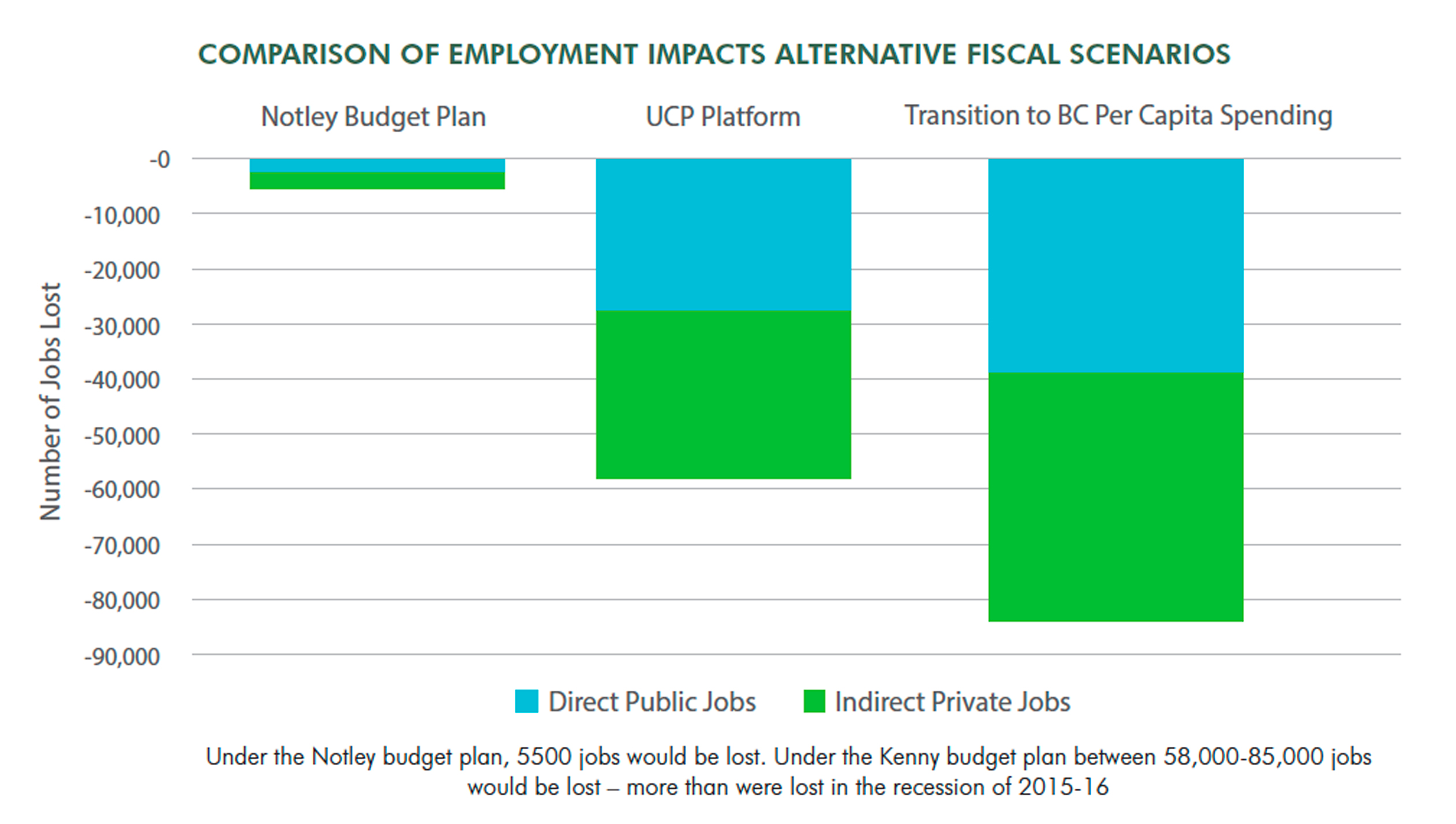 Comparison of Employment Impact Scenarios