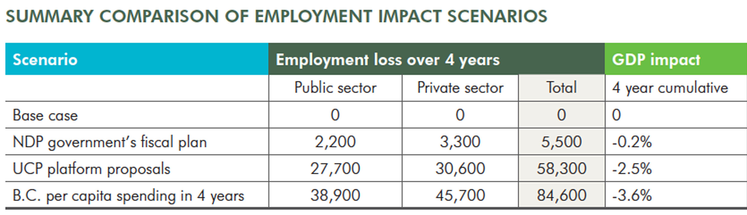 Summary Comparison of Employment Impact Scenarios