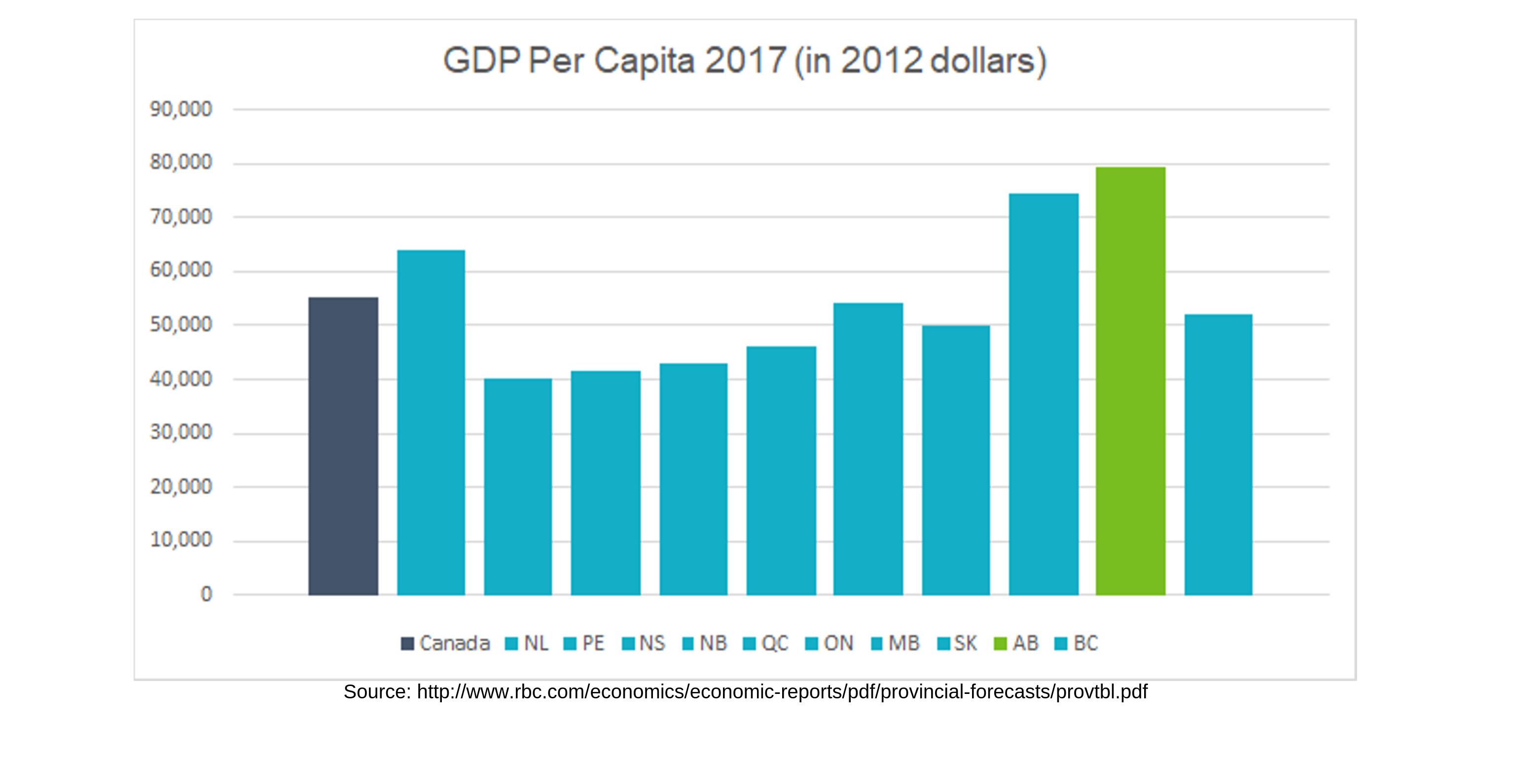 1 GDP per Capita