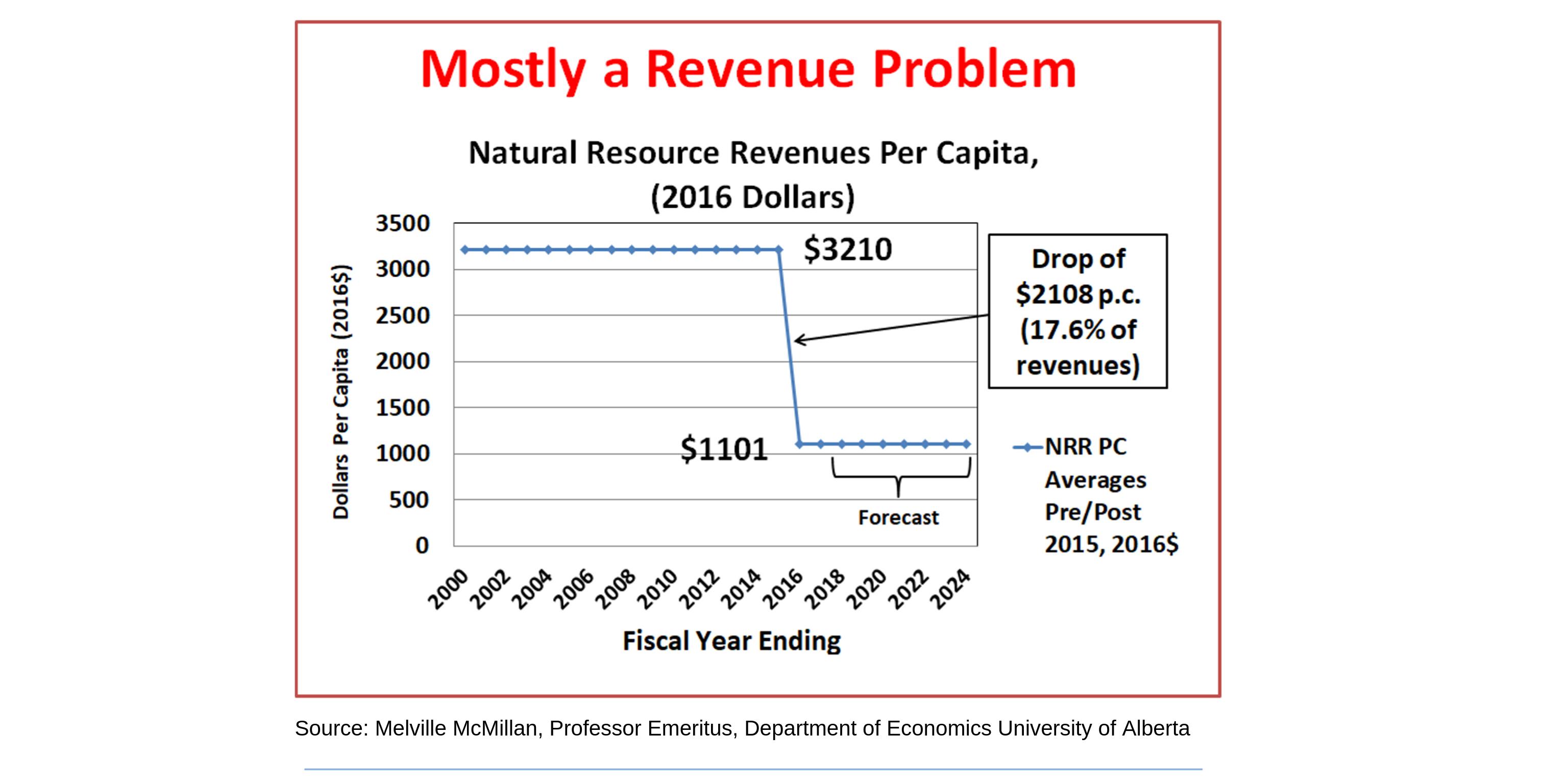 8 Revenue problem