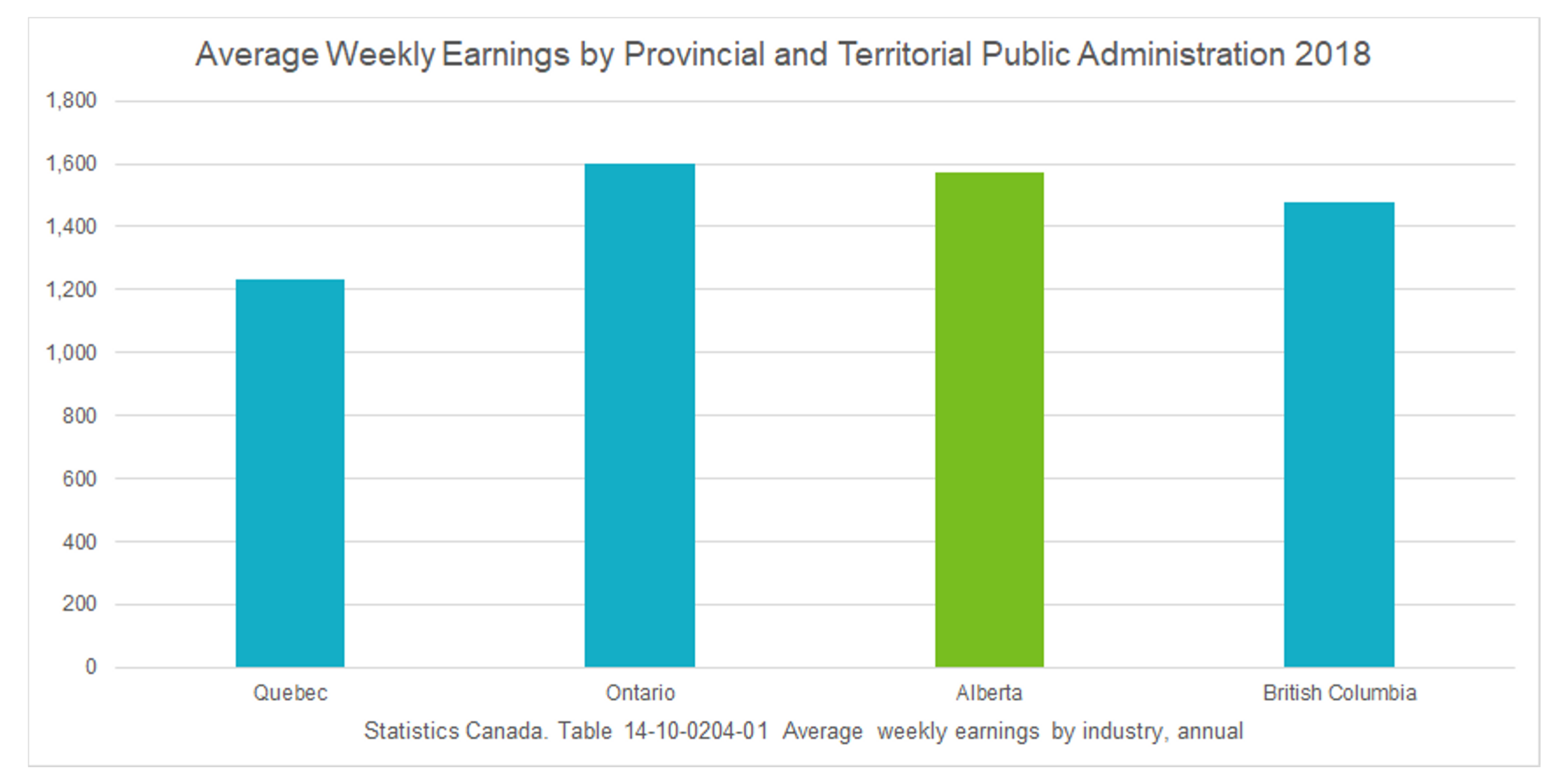 5 Public Administration Wages