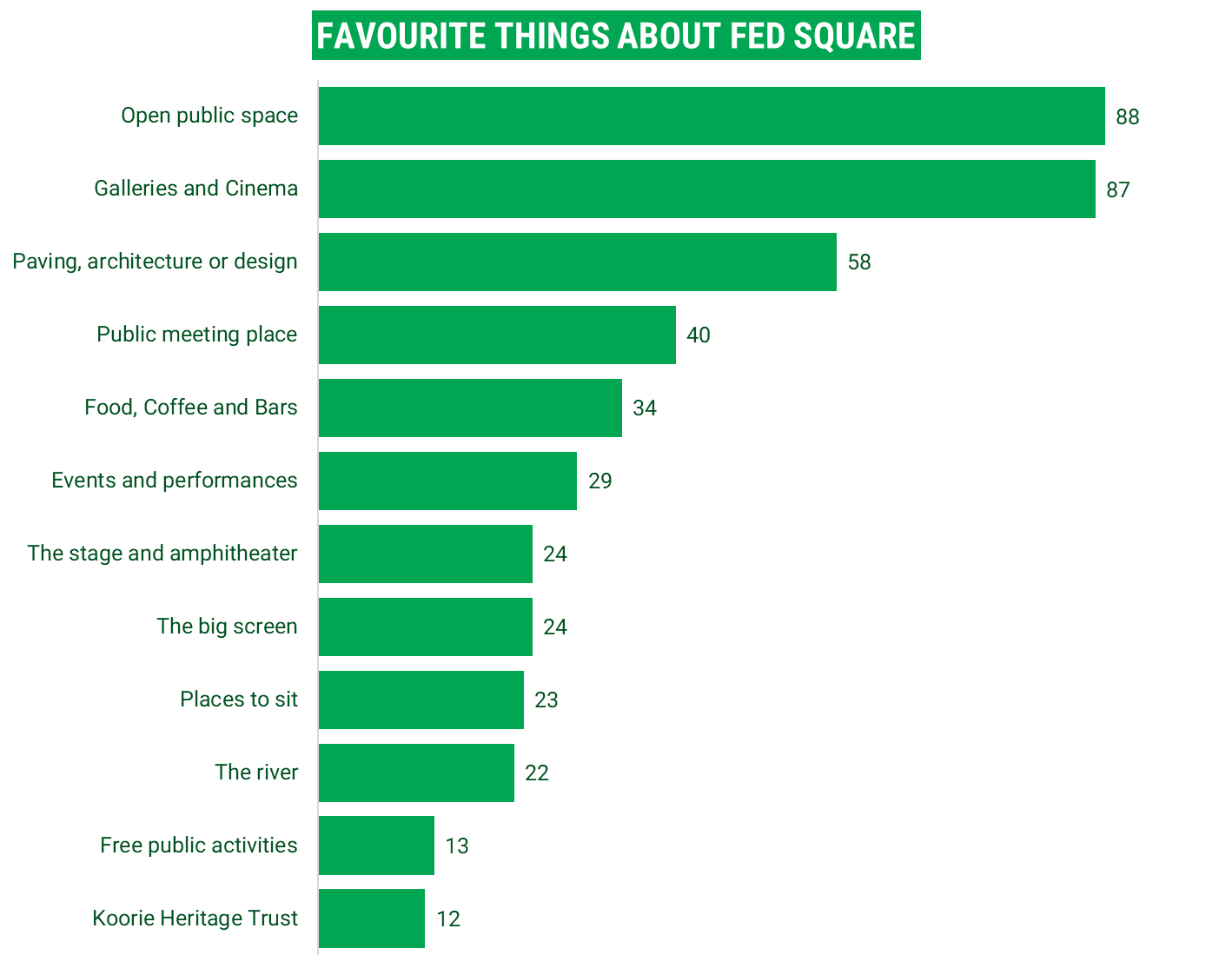 Graph of 12 top favourite things about Fed Square