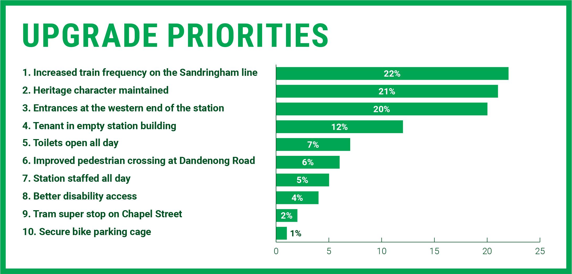 Upgrade Windsor Station Survey Results