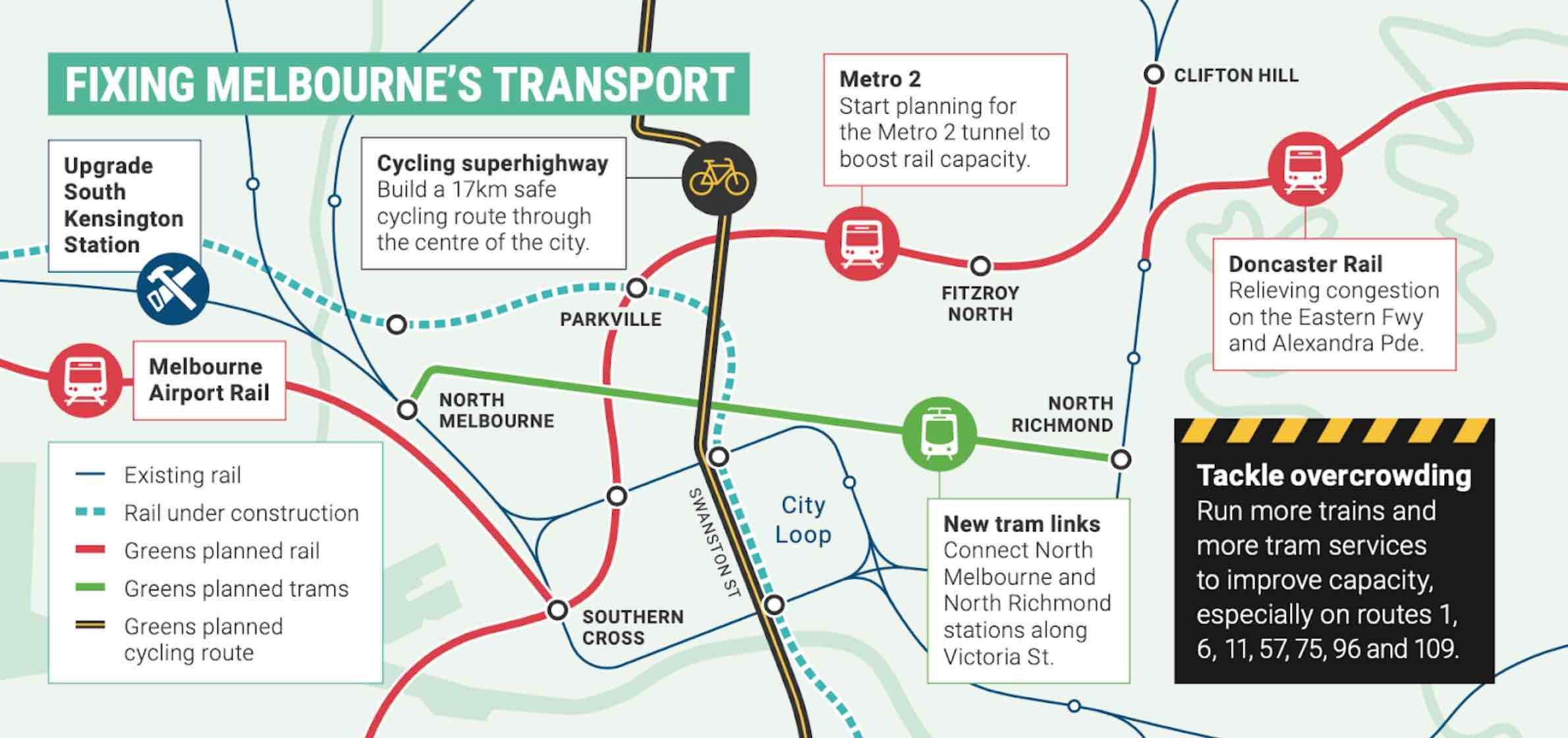 Fixing Melbourne's Transport infographic