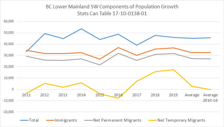 Components of Population Change - SW Lower Mainland