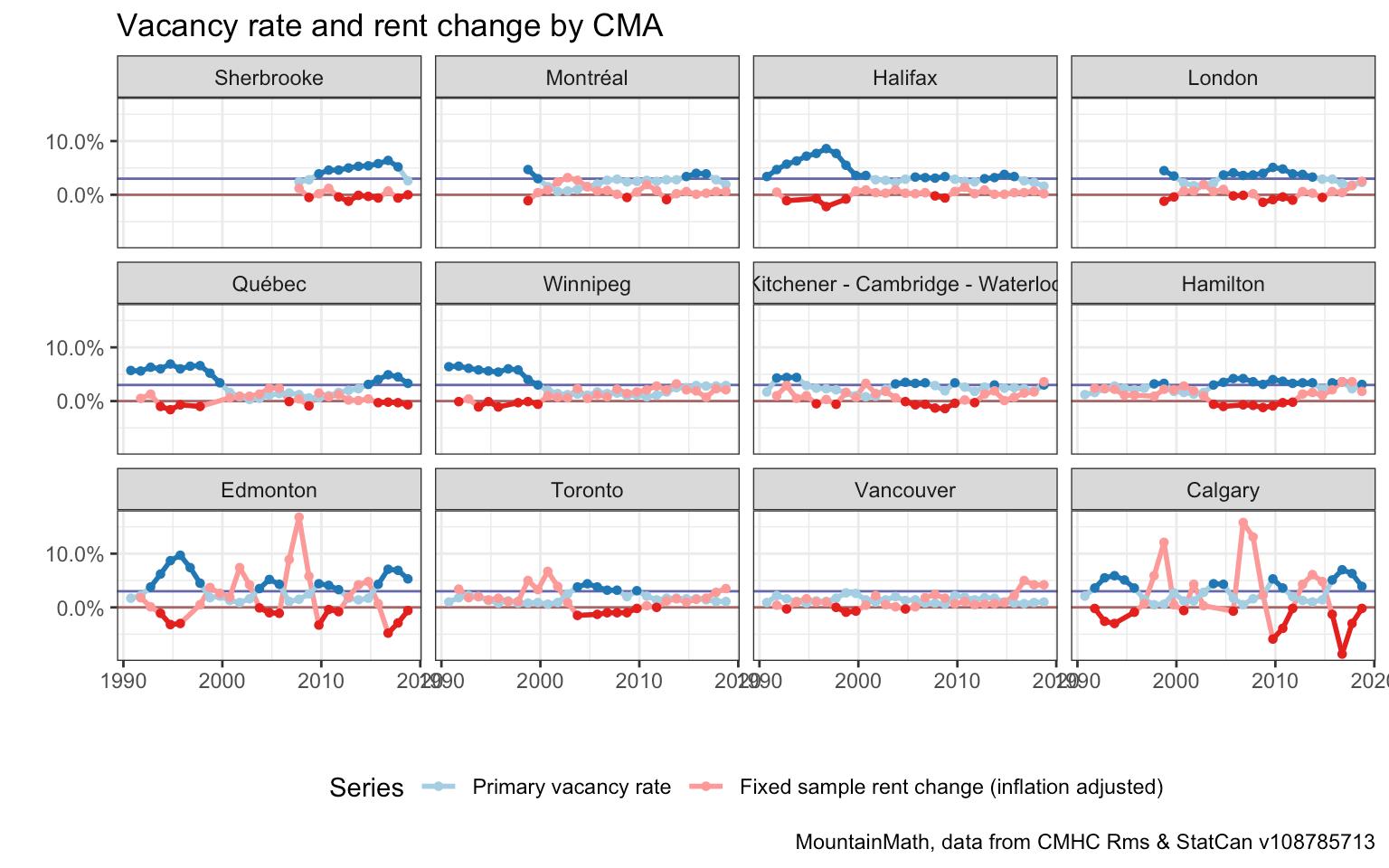 Vacancy Rate vs. Rent Change in Canadian Cities