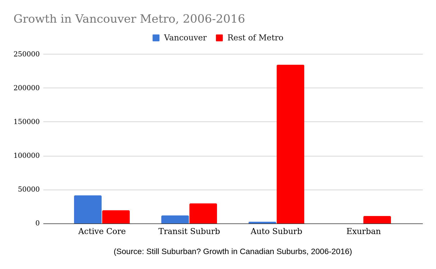 Vancouver Growth in Core, Suburban, Exurban Areas