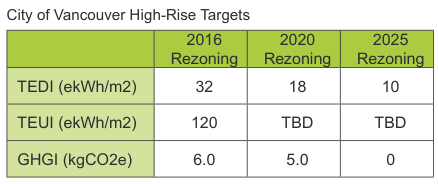 Vancouver's Energy Efficiency Requirements 2015,2020, and 2025. Much more stringent than for low-rise buildings.