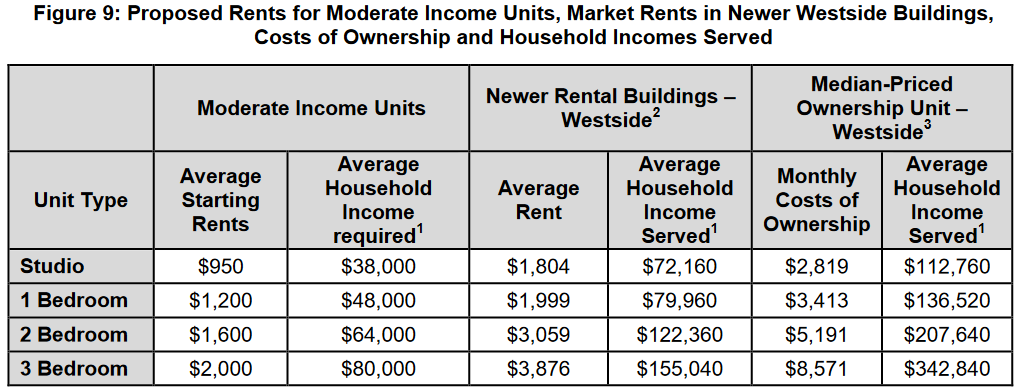 Moderate income homes are much cheaper than market rents and extraodinarily cheaper than typical condo ownership costs.