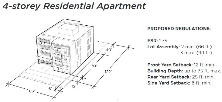 1.75 FSR 4-Storey Apartment on 66'-wide lot (max 99')