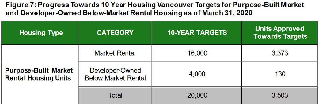 The City is behind on rental targets and way behind on moderate income rental