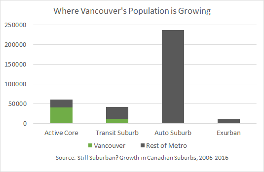 Metro Vancouver's recent population growth has been focused in auto-oriented suburbs.