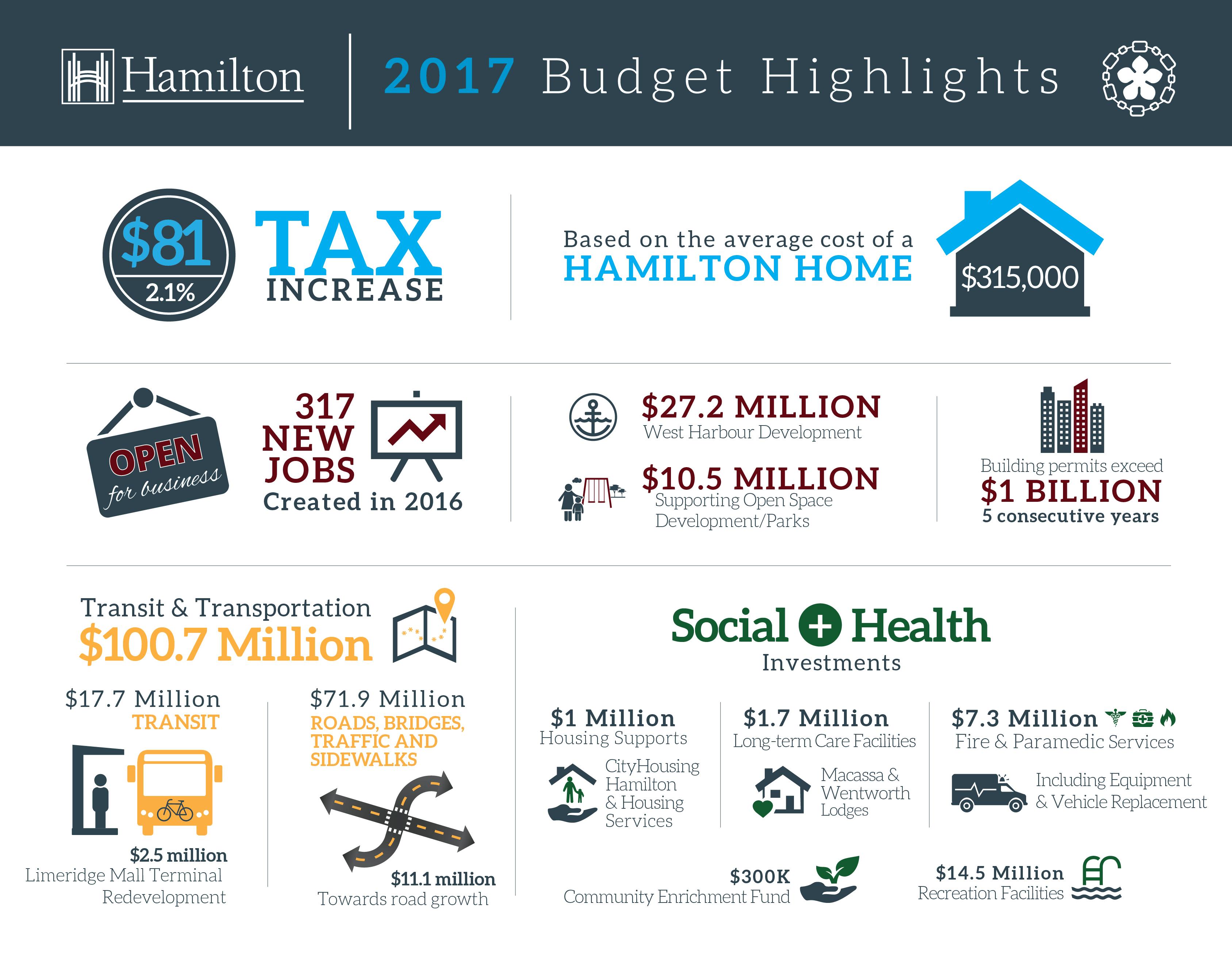 Budget_Infographics_2017-01.jpg