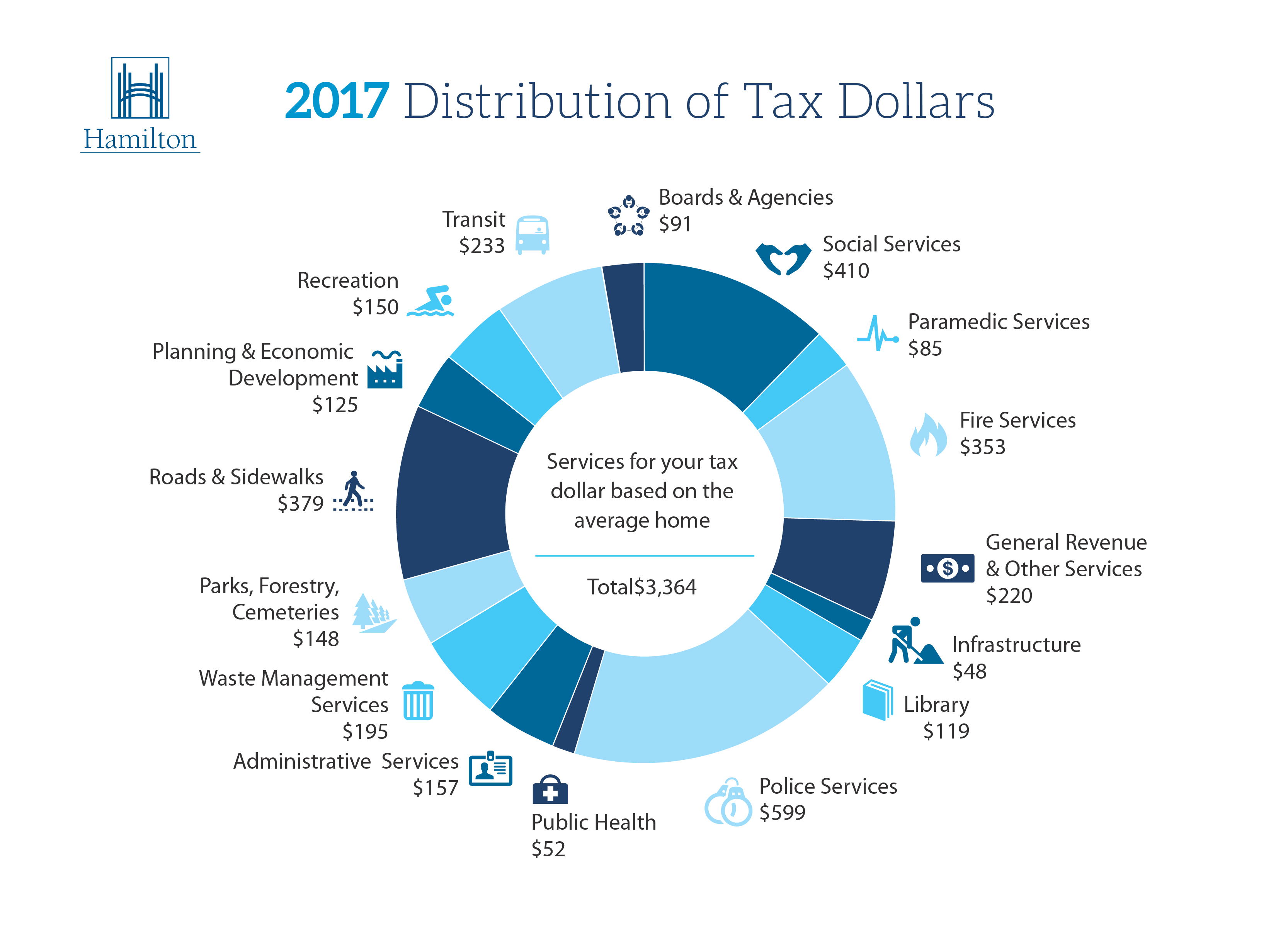 TAX_Distribution_Chart_2017-01.jpg