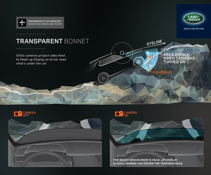 Land Rover Debuts See Through