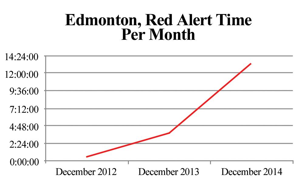 2015-04-15-Notley-Edmonton_red_alert.png