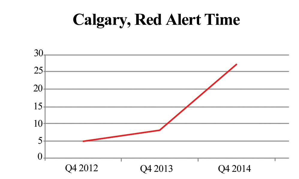 2015-04-15-Notley-Calgary_red_alert.png