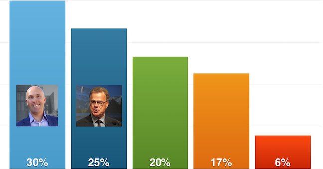 CBC_Elbow_poll.png