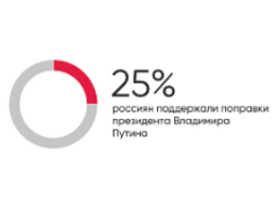 Yabloko's Constitution amendments more popular than Putin's