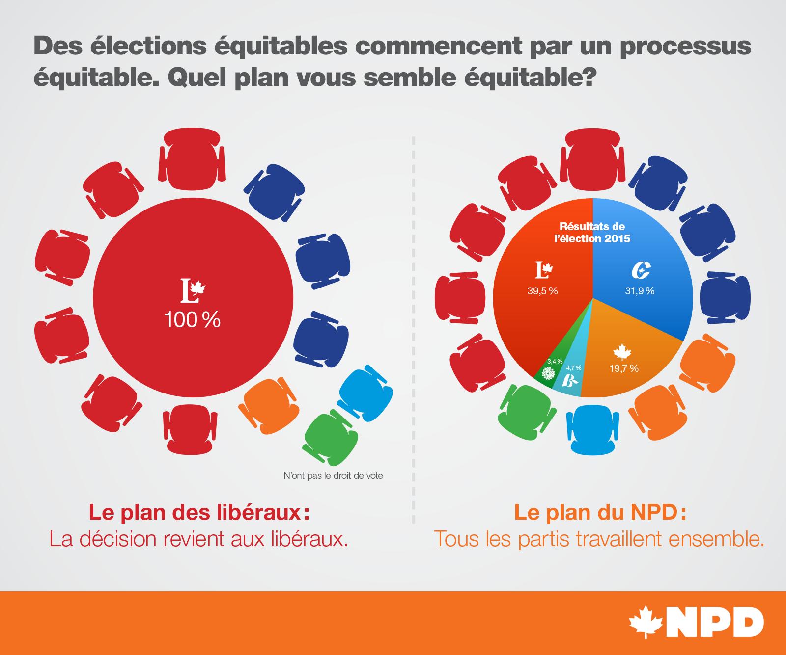 NDPvsLiberal-Chart-FR.png