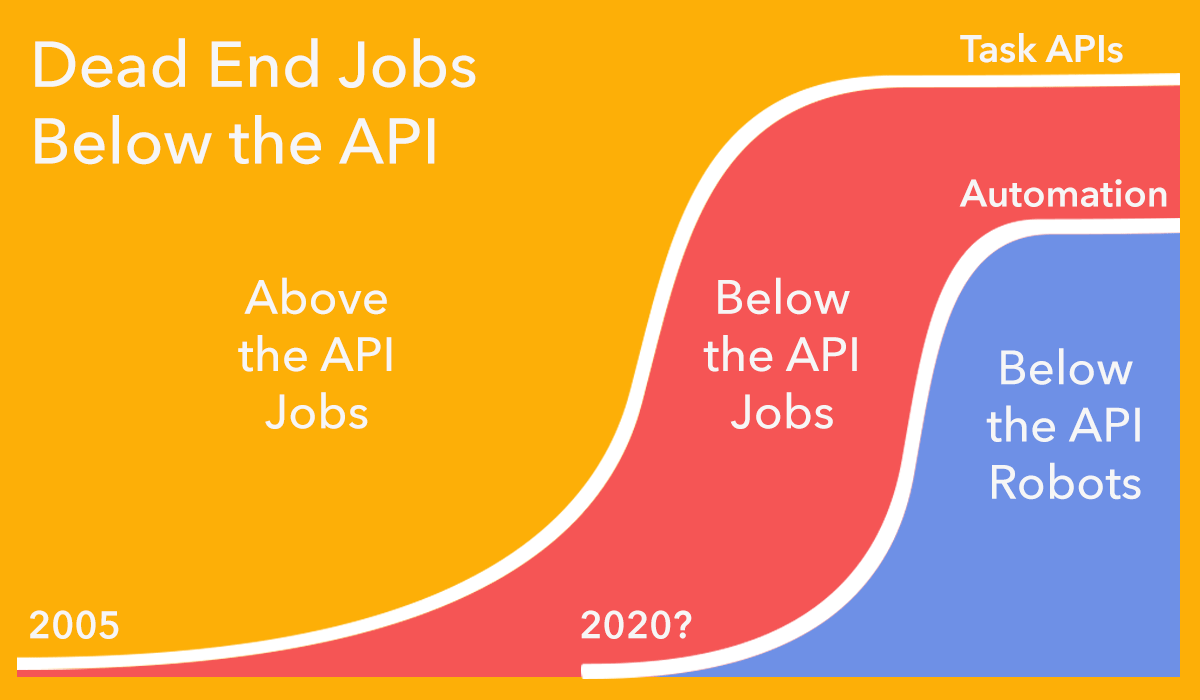 above-and-below-the-api-jobs.png