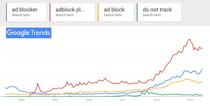 gtrends-adblocking.jpg