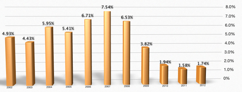 South Orange Tax Rates