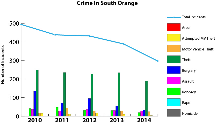 SOTV_South_Orange_CrimeStats.jpg