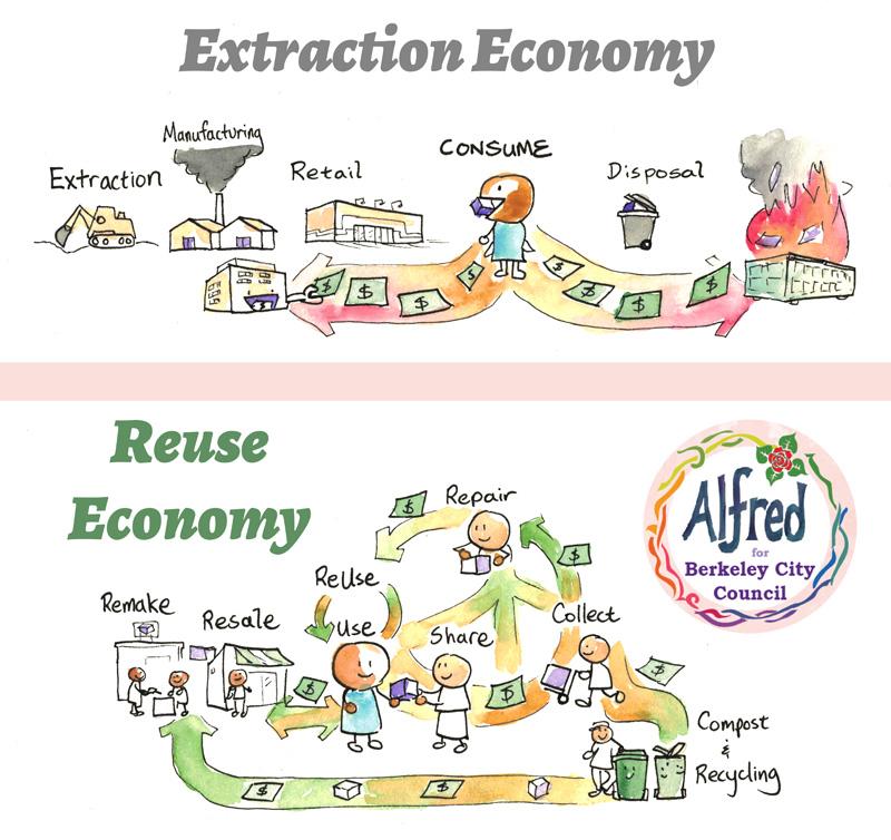 Reuse Economy