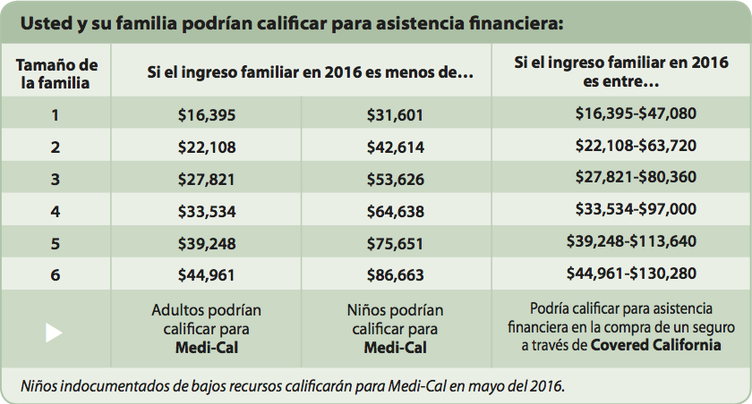 ALL_IN_IncomeChart_3_Spanish_Mar_2016.png