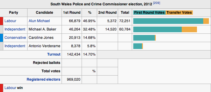 PCC South Wales Results